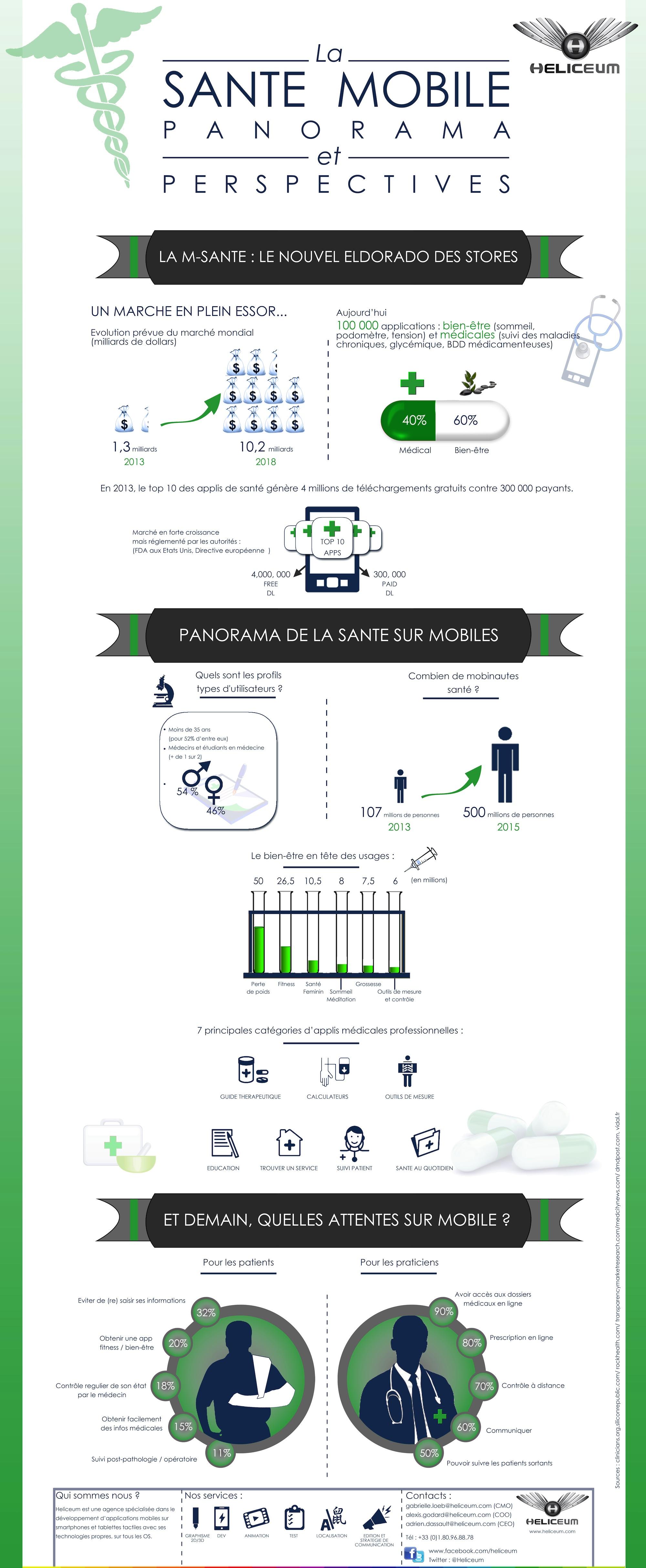 Infographie_Msanté_Heliceum