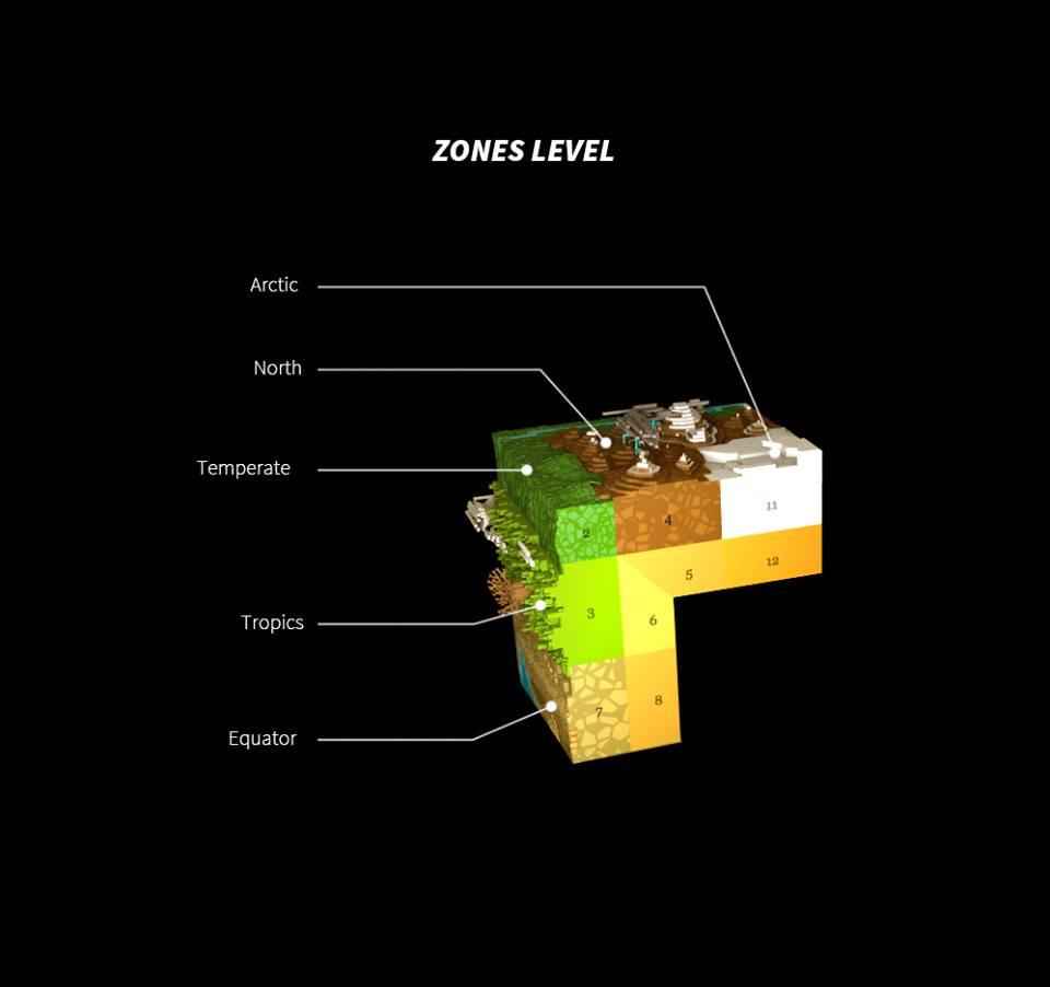 Les différentes zones d'une planète